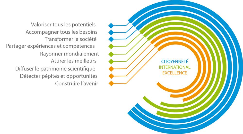 L'ambition de la Fondation Grenoble INP